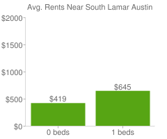 Graph of average rent prices for South Lamar Austin